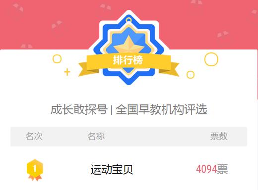 搜狐母婴全国早教机构评选,运动宝贝荣获排行榜第一名